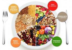 Tháp thức ăn cho người ăn chay