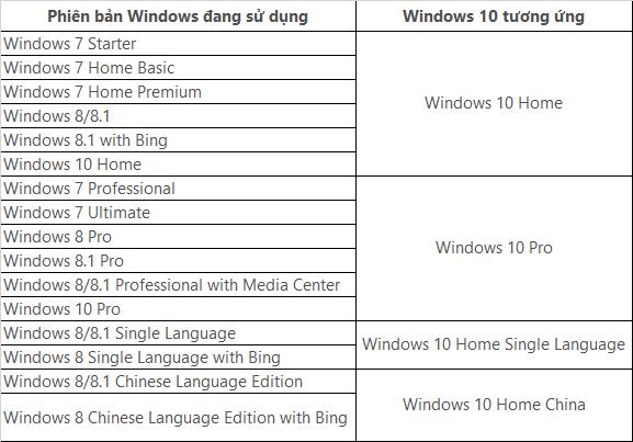 Danh sách các phiên bản có thể cập nhật miễn phí lên Windows 10